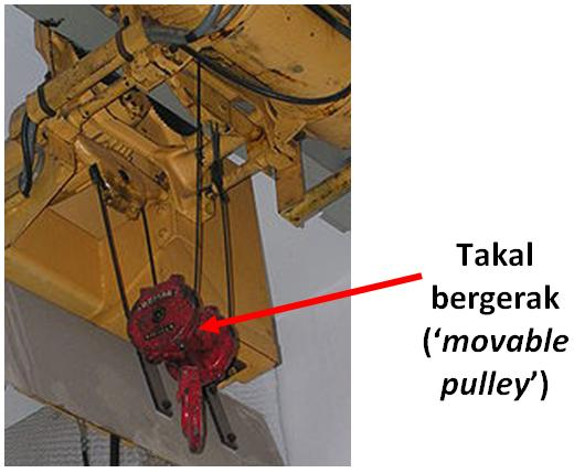 Examples of Movable Pulley http://imzaroncikgusains.blogspot.com/2010/04/mesin-ringkas-simple-machine-takal.html
