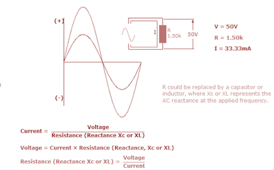 AC Ohms Law