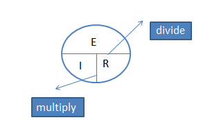 Ohms law circle form