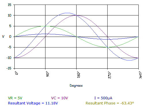 the formula for series rc circuit with phasor diagram