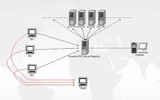 topologi botnet,tipikal botnet, skema botnet