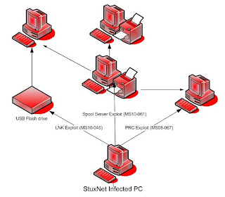 pola stuxnet,serangan stuxnet,pola serangan stuxnet