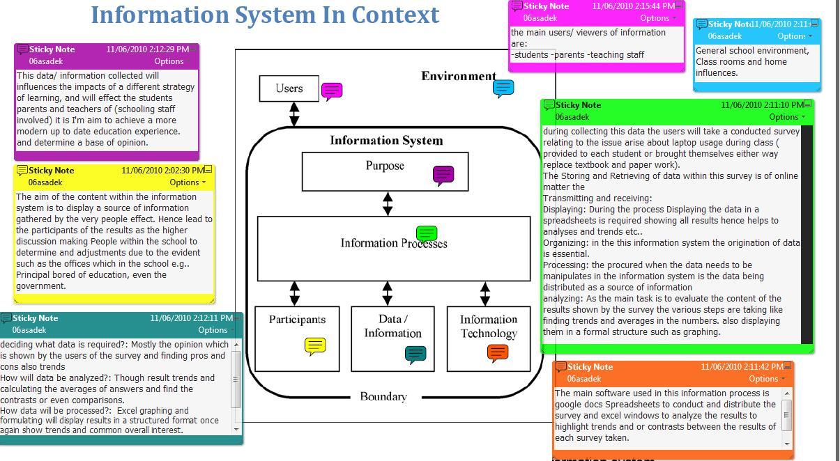 Ipt Assessment  Isc Diagram