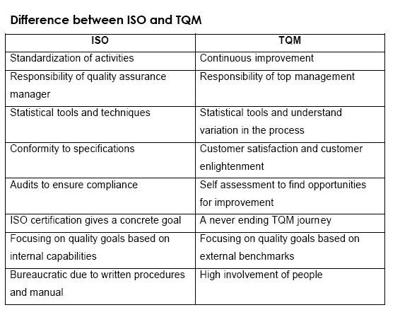 Tqm research questionnaire