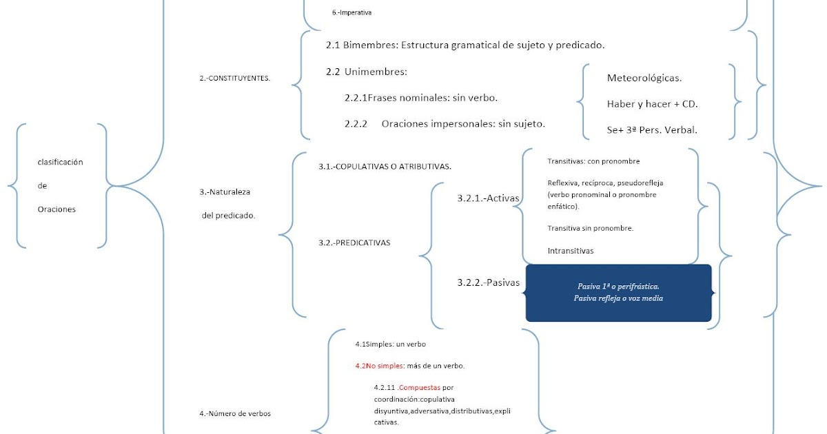 clasificacion de saponinas esteroideas
