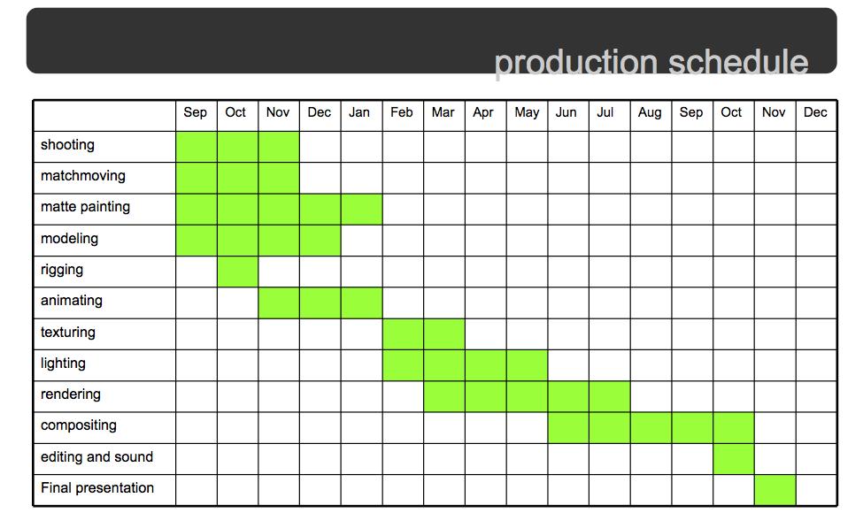 Doc585404 Production Timeline Template 7 Production Timeline – Production Timeline Template