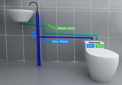 Esquema del Eco Bath - Ahorrar agua