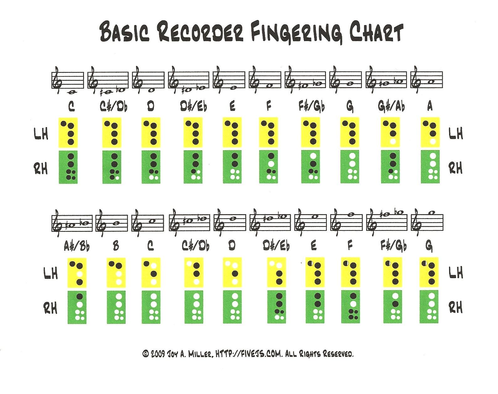 Wonderland Avenue Music Recorder Fingering Chart – Recorder Finger Chart