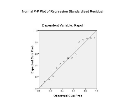 Yayueayu blogs analisis regresi dengan spss 17 dan cara membacanya jika residual berasal dari distribusi normal maka nilai nilai sebaran data akan terletak sekitar garis lurus terlihat bahwa sebaran data pada gambar ccuart Image collections