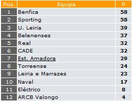 Juvenis - Série C - 21ª Jornada: