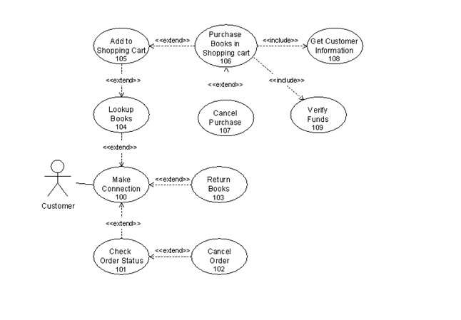 Itc 594 blog exercise 12 modelling with uml or mvc figure use case diagram for a customer using a shopping cart at an online bookstore ccuart Choice Image