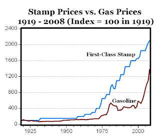 And You Thought Gasoline Prices Were High? The U.S. Postal Monopoly Has Its Privileges
