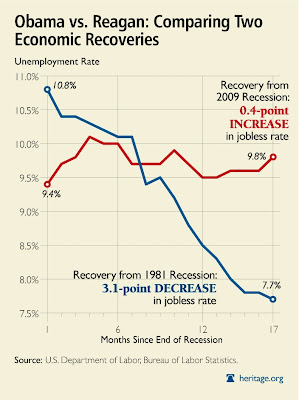 Click the chart & compare Reagan vs. Obama recoveries
