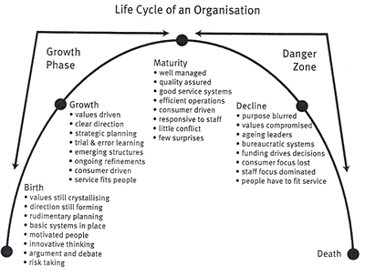 organizational stages of growth with examples The most commonly used framework for a team's stages of development was developed in the mid-1960s by bruce w tuckman using the stages of team development.