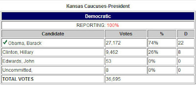 Barack Obama bests Hillary Clinton almost three to one in Kansas caucus