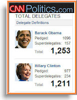 Obama now leads in total delegates