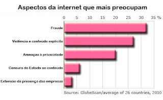 Preocupações que dizem respeito à internet