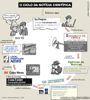 Ciclo da notícia científica (traduzido)