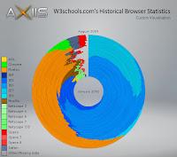Gráfico histórico de marketshare dos navegadores