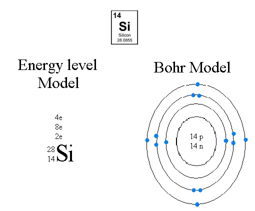 Bohr Model For Silicon Bohr Diagram Of Iron 3...