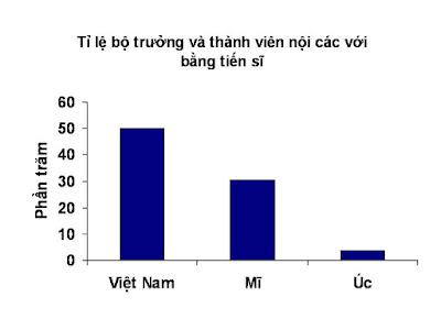 Bộ trưởng VN là...''năm-bờ-oanh'' PhD+proportion