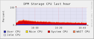 DPM disk cpu load for first hour of test.