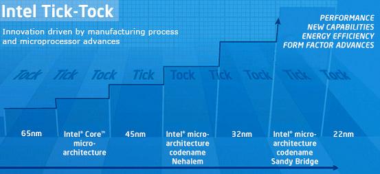 Intel Tick Tock