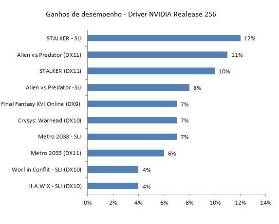 Novos Drivers NVIDIA