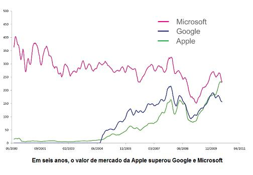 Apple supera Google e Microsoft