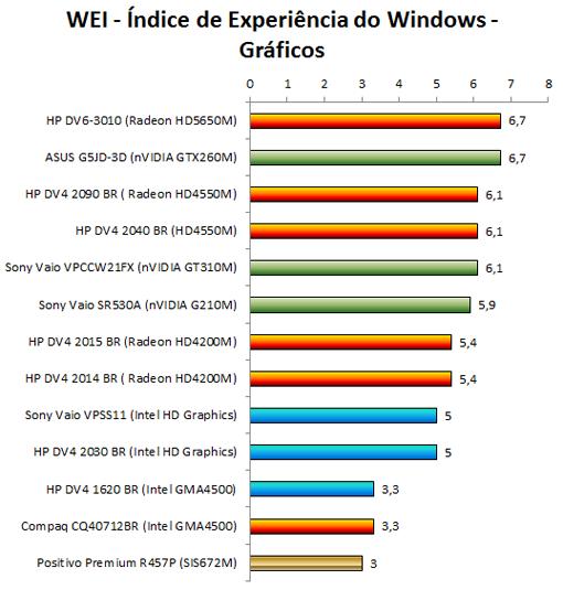ATI Mobility Radeon HD5650M - WEI