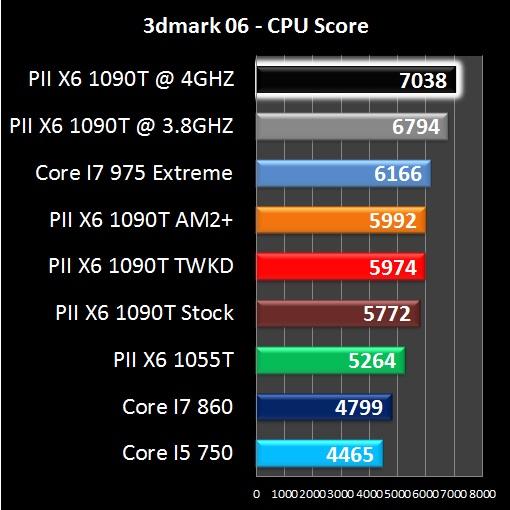 AMD Phenom II X6 1090T - 3DMark06 CPU Score