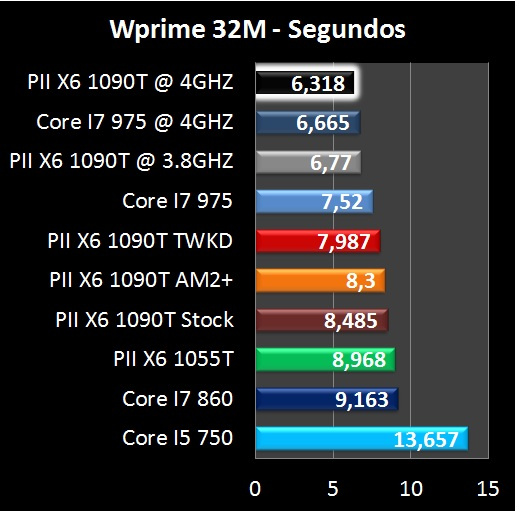 AMD Phenom II X6 1090T - overclock - benchmark WPrime
