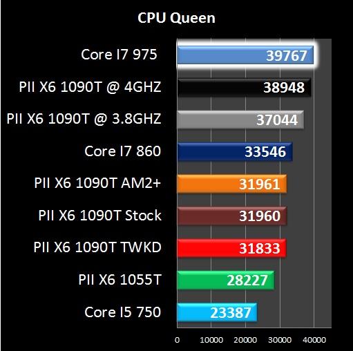 AMD Phenom II X6 1090T - Everest CPU Queen
