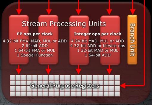 AMD Radeon HD6970 - nova arquitetura de shaders