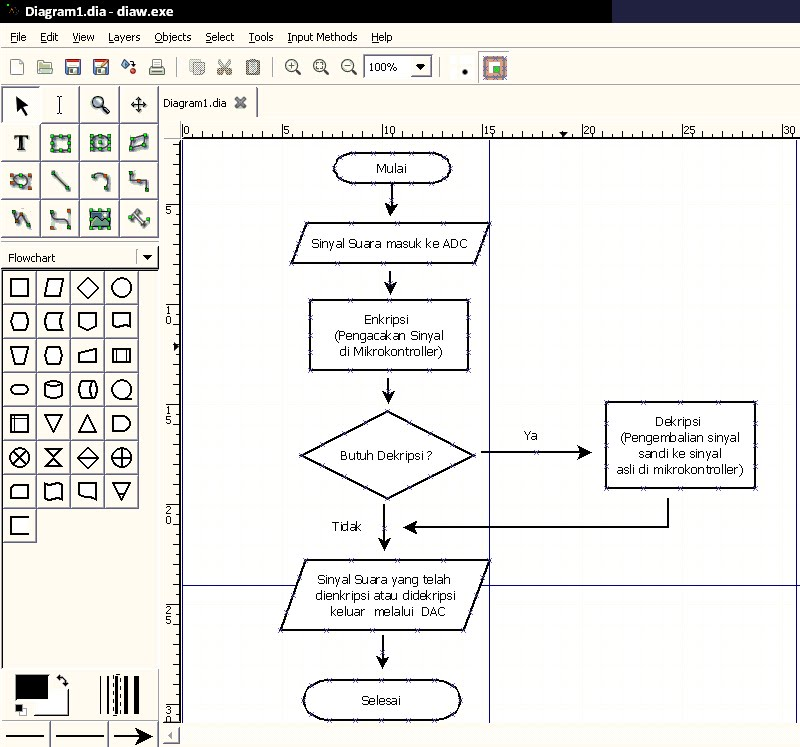 Dia flowchart Free open source flowchart software