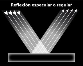 Reflexion de la luz concepto fisica