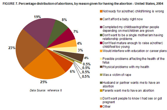 the different opinions of people on abortion Roe distinguished among the different opinion on abortion short poll questions and answers do not capture the full complexity of people's views.