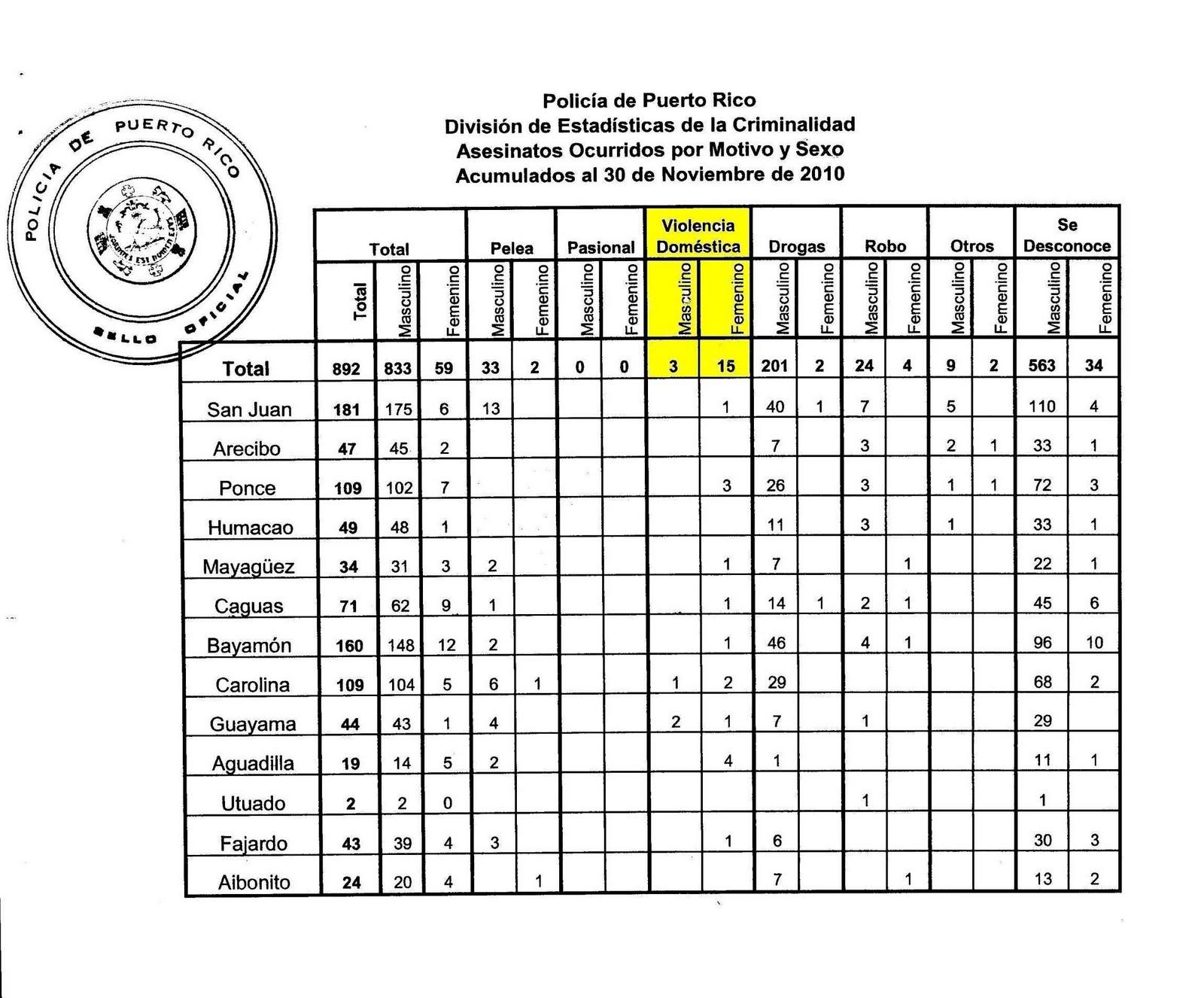 estadisticas muertes en puerto rico: