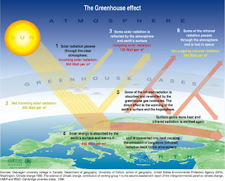 Worldlywise climate change what is the greenhouse effect the greenhouse effect is shown in the diagram above and in the youtube movie below the movie wont play at school as the site has been filtered by the lea ccuart Gallery