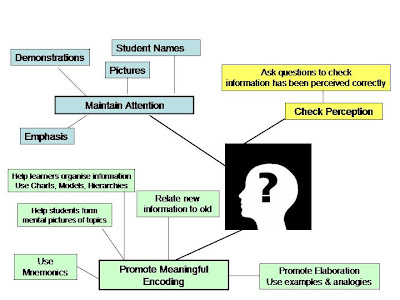 examples of information processing theory in the classroom