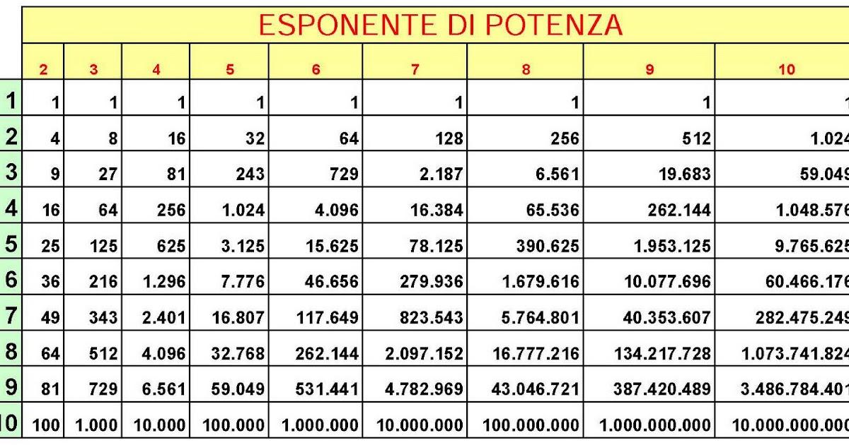 Condividiamo la matematica e le scienze tabella base potenza realizzata con excel - Tavole numeriche radici quadrate fino a 10000 da stampare ...