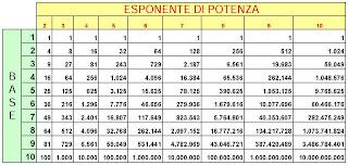 Condividiamo la matematica e le scienze tabella base esponente di potenza realizzata con excel - Tavole dei numeri primi ...