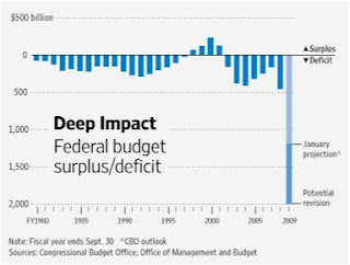 the impossible budget deficit essay The new us normal of $1 trillion or more annual federal budget deficits every year donald trump is president officially begins this week.