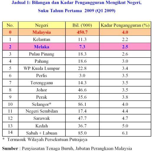 Kampung Tendong Kadar Pengangguran Kelantan Paling Rendah Di Malaysia