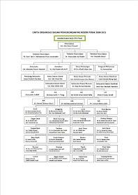 Carta Organisasi Badan Perhubungan PAS Negeri Perak 2009-2011