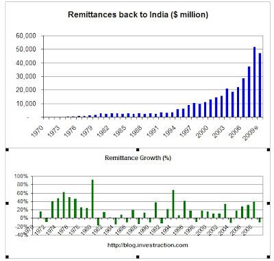 Dubai Again, A WTF Remittance Scare