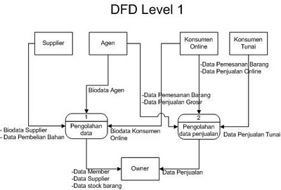 81 diagram arus data level 1 diagram data arus 1 level diagram data diagram 1 level arus diras to sistem penjualan data welcome informasi ccuart Choice Image
