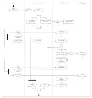 SMS-es fizetés tevékenységdiagramja