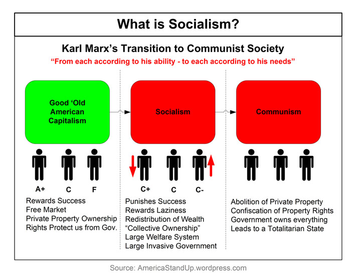 This image illustrates Karl Marx's views of society and how it should be improved.