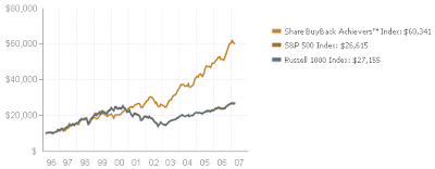 Powershares buyback index performacne since 1996